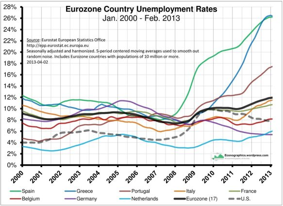 Eurozone Country Unemployment Rates