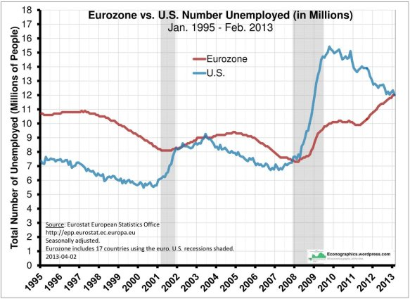 Eurozone vs US Number Unemployed