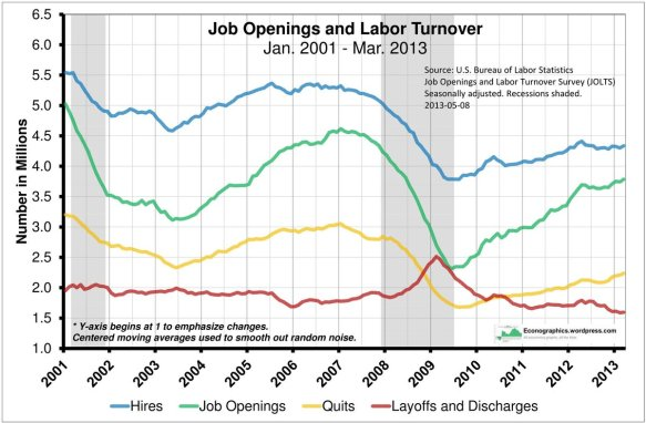 Job Openings and Labor Turnover