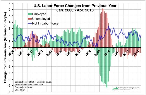 Labor Force Changes
